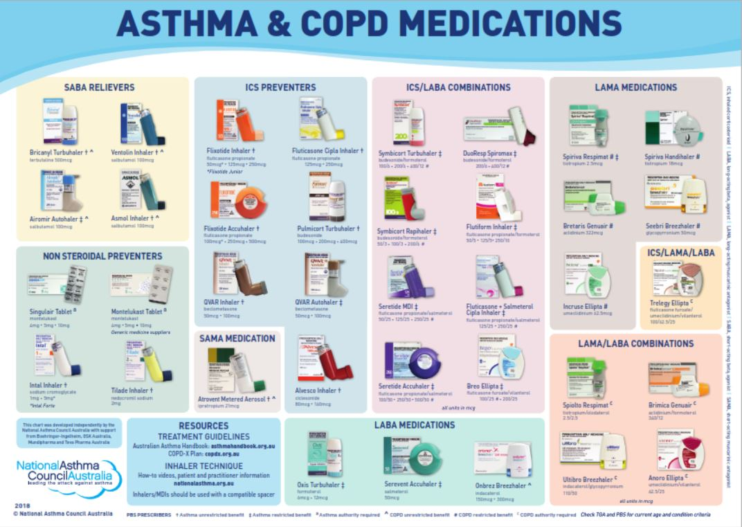 Asthma COPD devices icon
